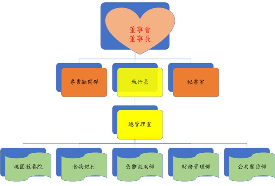 基金會組織架構.png